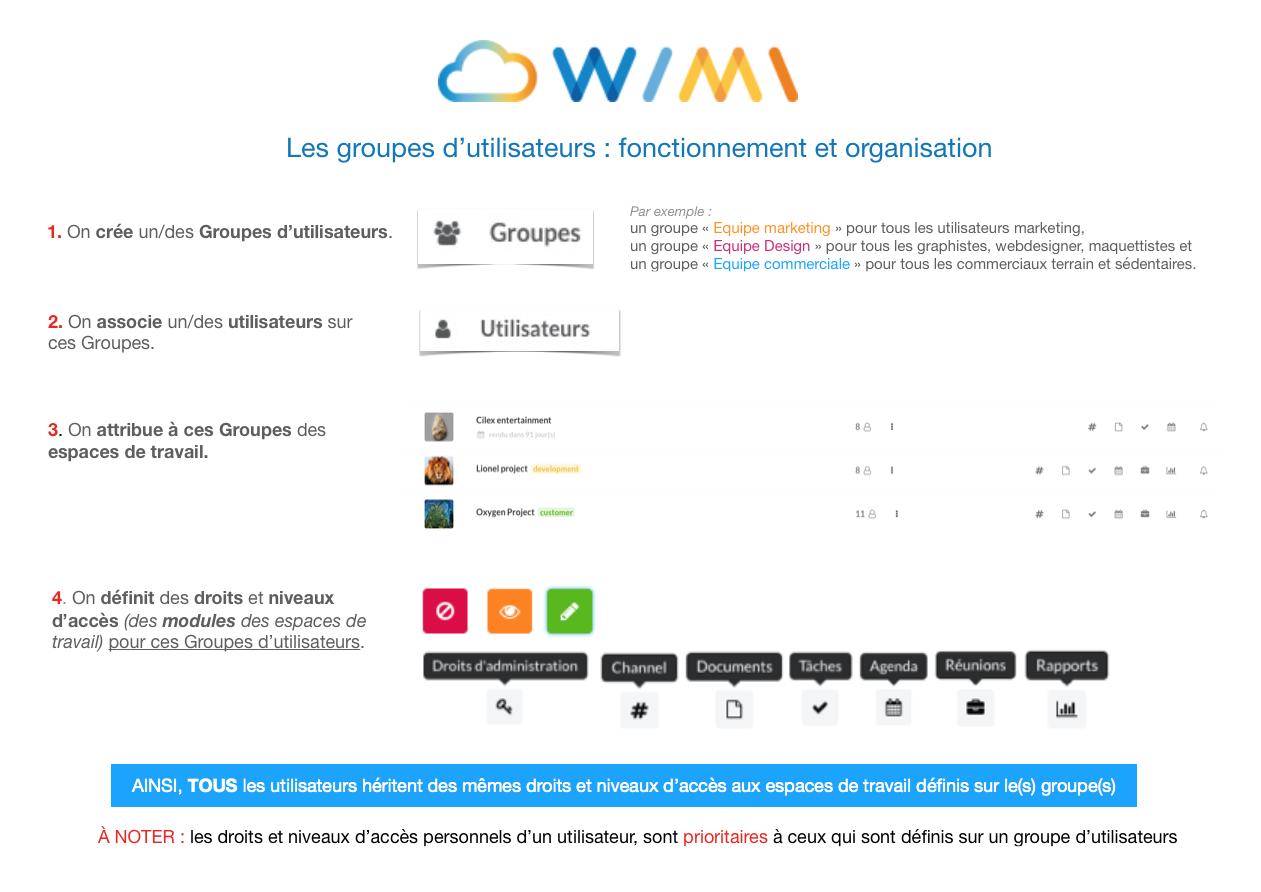 fonctionnement-groupes-dutilisateurs-wimi
